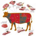 Báo giá thịt bò Mỹ mới nhất 7/2021